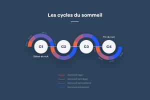 Les cycles chaque nuit - Le cycle du sommeil