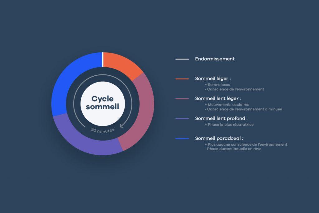 Un cycle idéal - Le cycle du sommeil